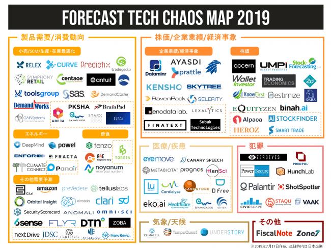 【約100社】AIなどを駆使して将来予測を行う企業をまとめた「Forecast Tech  カオスマップ」が公開 −ゼノデータラボ