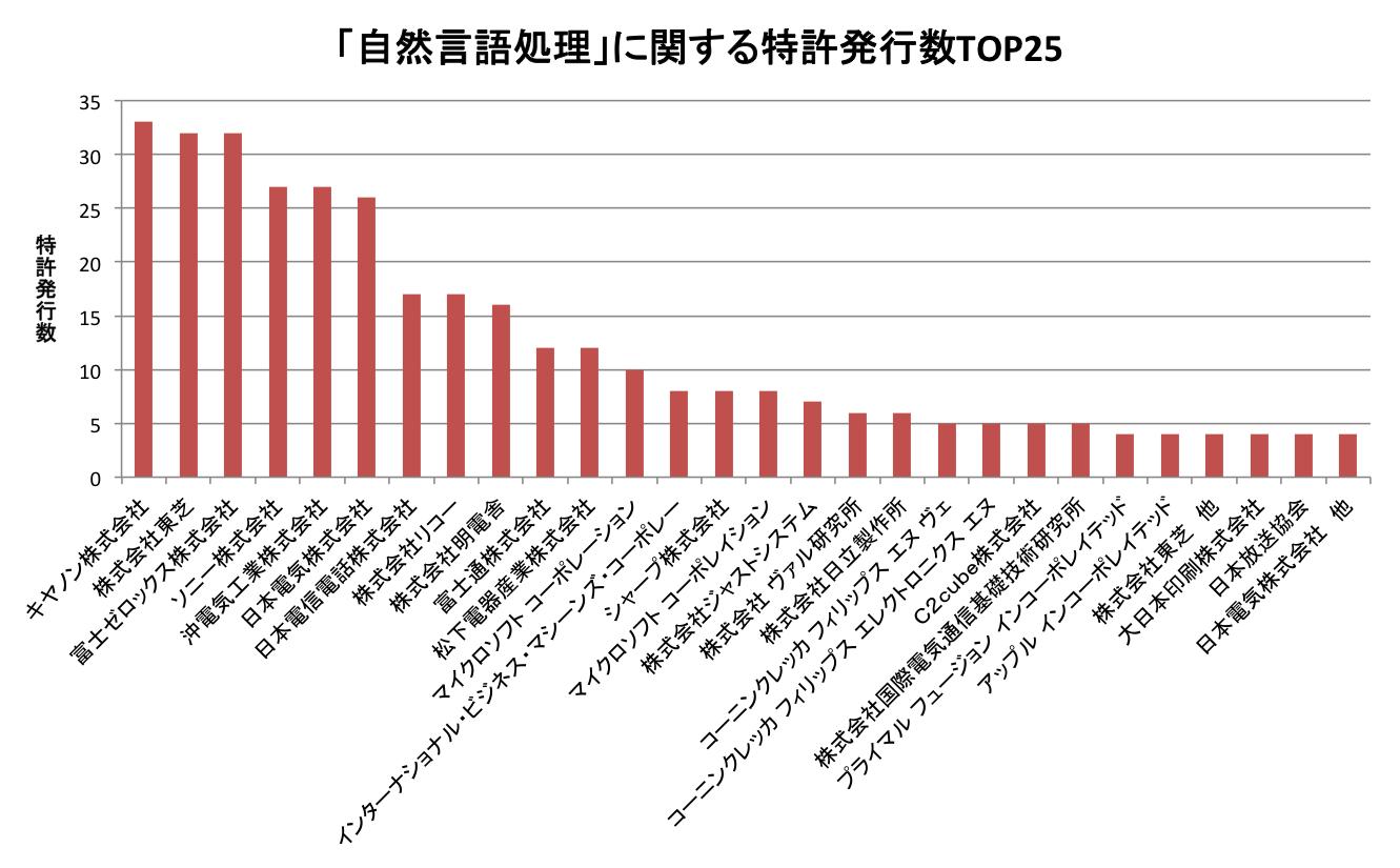 自然言語TOP25