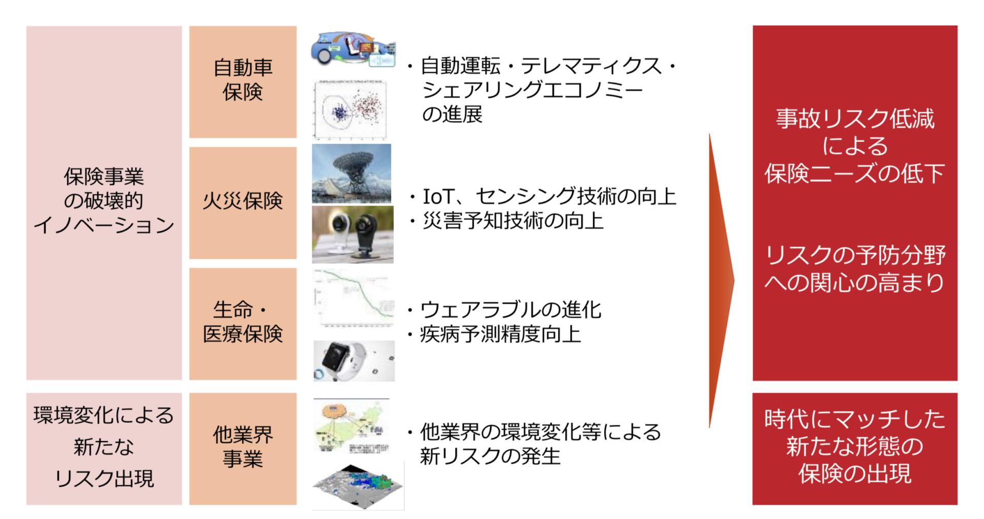 保険会社のデジタルディスラプション